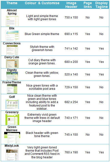 Two column Right sidebar green themes
