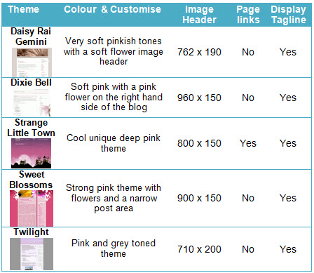 Two Column Right sidebar Pink themes
