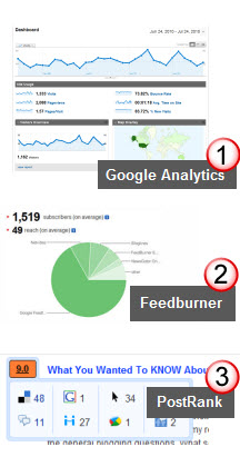 Blog readership monitoring tools