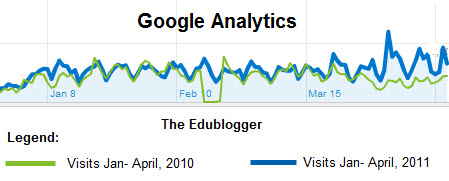 Google Analytics site visits for The Edublogger