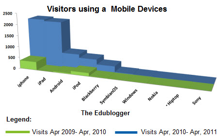 Changing in mobile usage 2010 compared to 2011