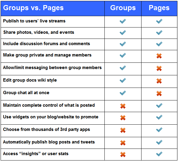 groupsvpages