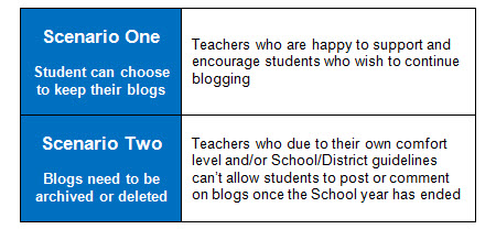Fate of student blogs