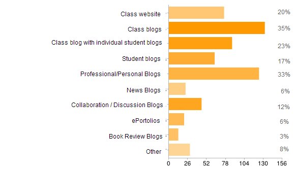 Use of blogs